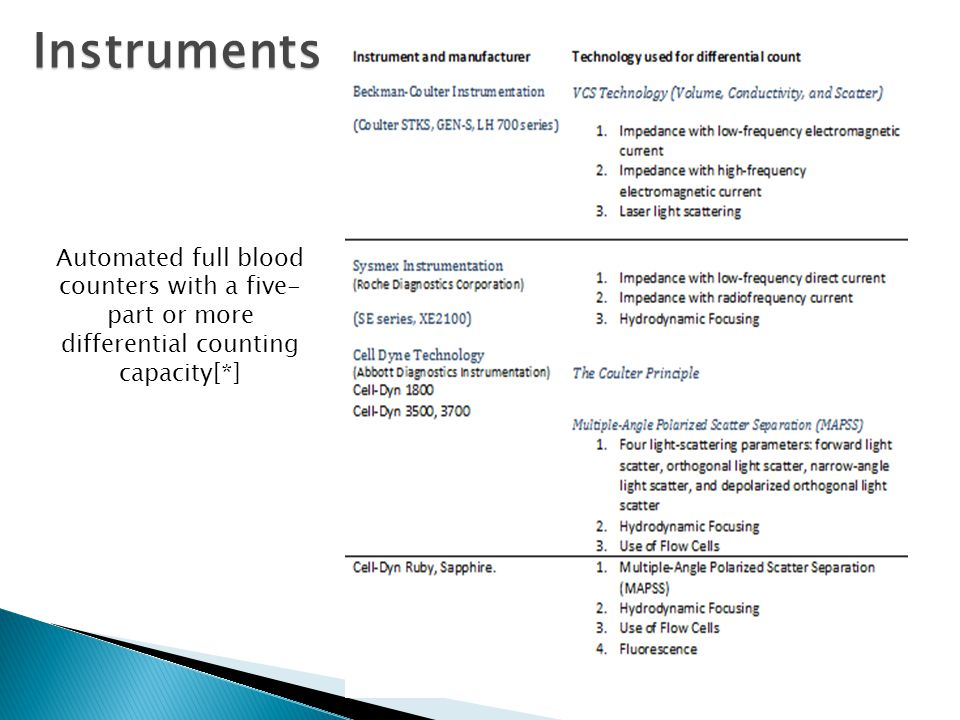 Instruments Automated full blood counters with a five-part or more differential counting capacity[*]
